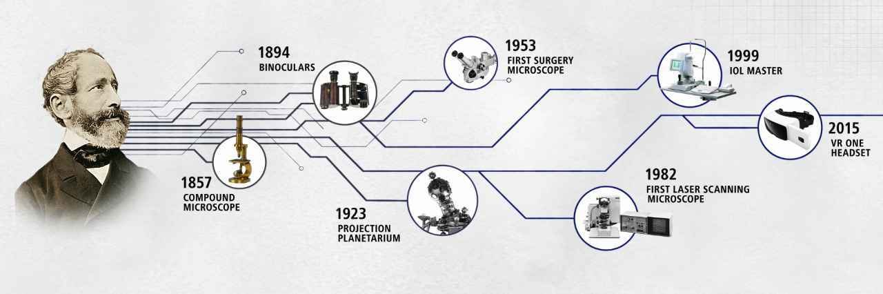 What is ZEISS? – Gaya Opticians